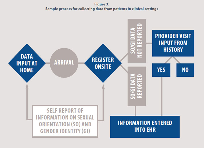Figure 3: Sample process for collecting data from patients in clinical settings