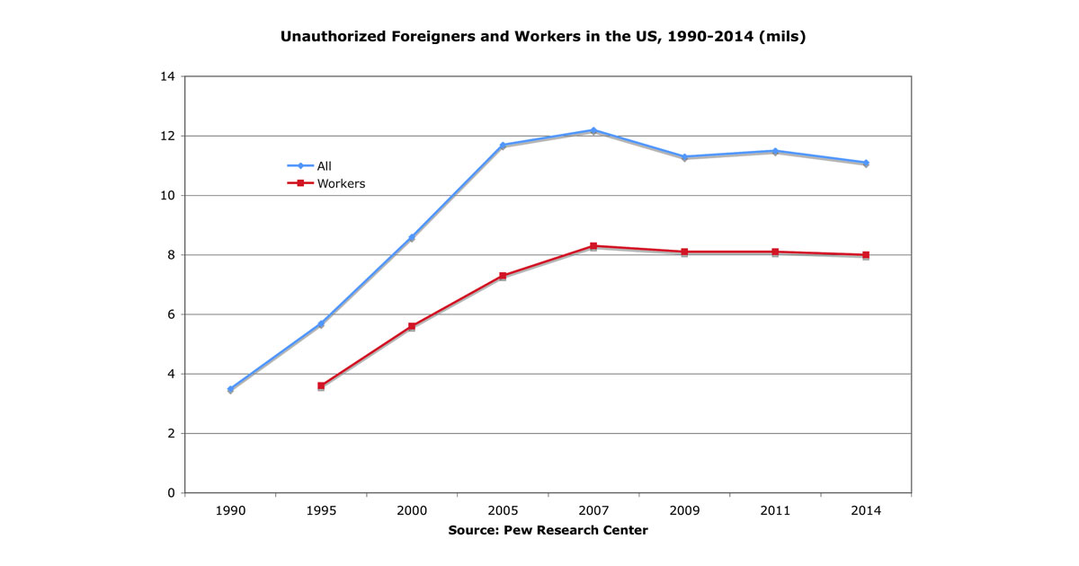 Graph: Unauthorized Foreigners and Workers in the US, 1990-2014