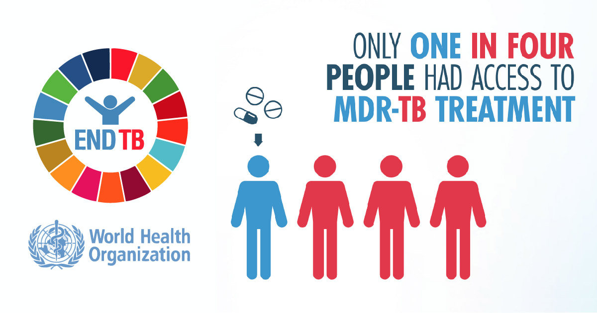 Graphic stating only one in four people had access to MDR-TB Treatment