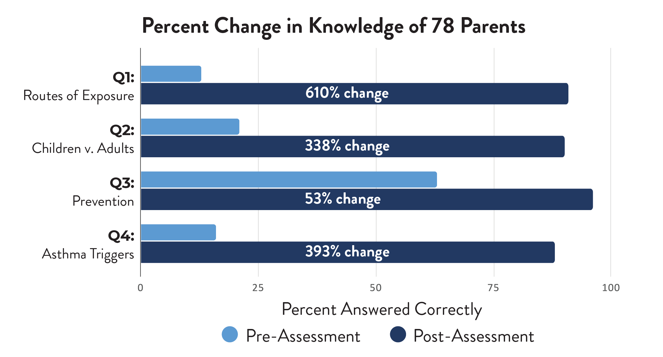 Percent Change in Knowledge bar graph