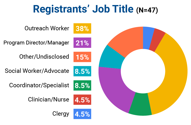 A chart showing Registrants' Job Titles