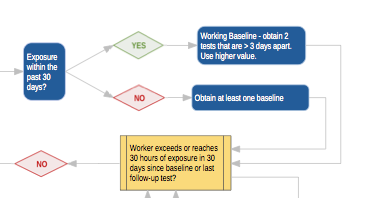Cholinesterase Monitoring Algorithm Preview